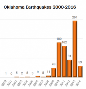 Oklahoma Earthquakes 2000-2016